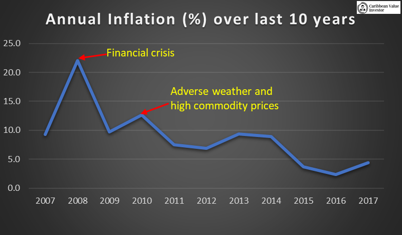 Annual inflation - Caribbean Value Investor JSE TakeOff
