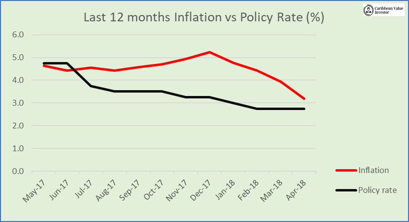 Inflation vs Policy rate - Caribbean Value Investor - JSE Take Off