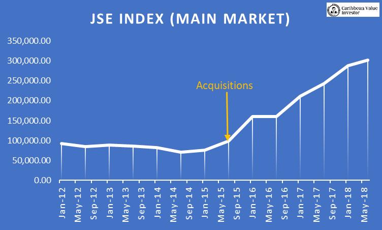 JSE Main index - JSE Primed Take Off - Caribbean Value Investor