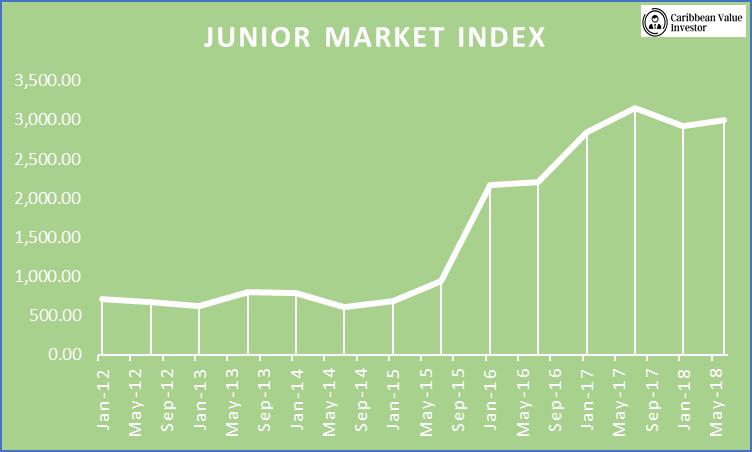 Junior market index - JSE Take Off - Caribbean Value Investor