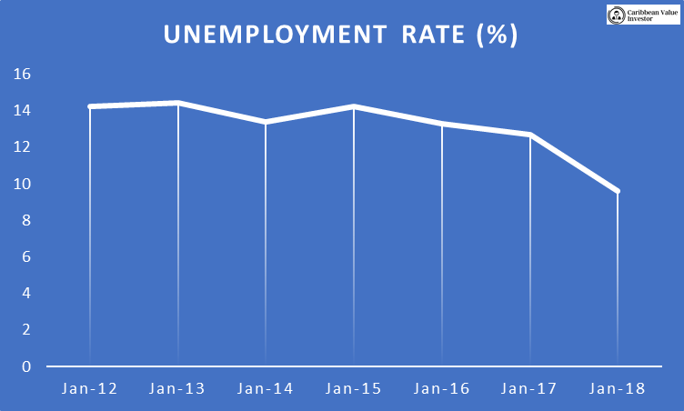 Unemployment rates Down - JSE Take Off - Caribbean Value Investor