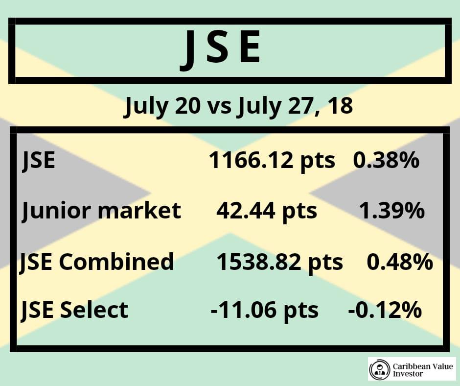 JSE Index Changes - Caribbean Financial RoundUP