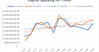 Treasury bills capital application