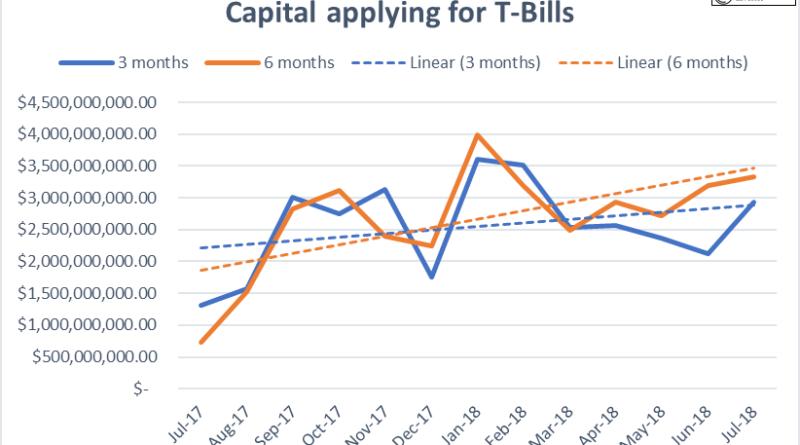 Treasury bills capital application