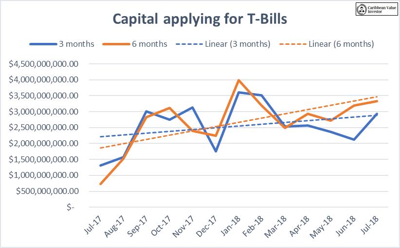 T-bill capital application