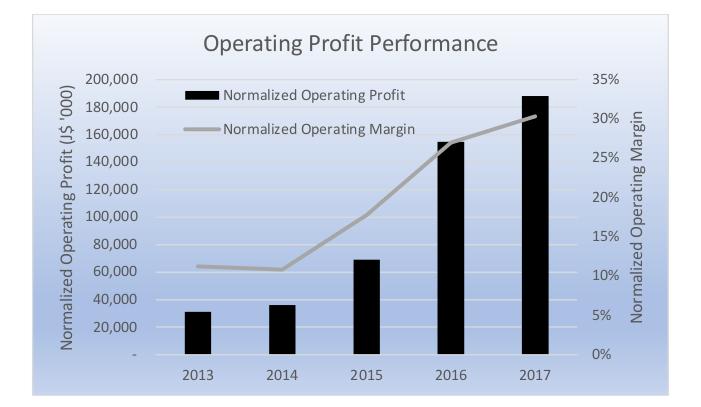 Indies Pharma - Operating Profit - Caribbean Value Investor