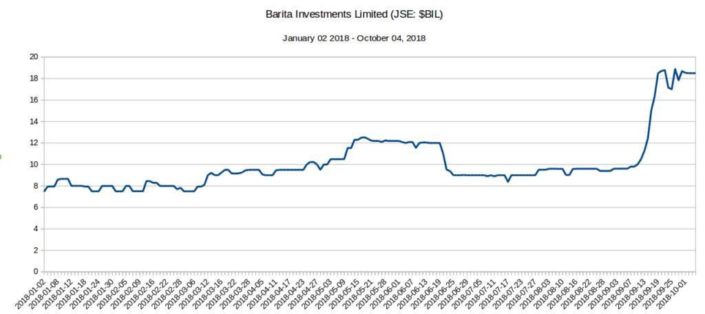5 JSE Stocks up 100% - BIL