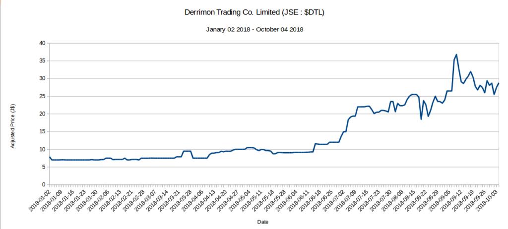 5 JSE Stocks up 100% - DTL