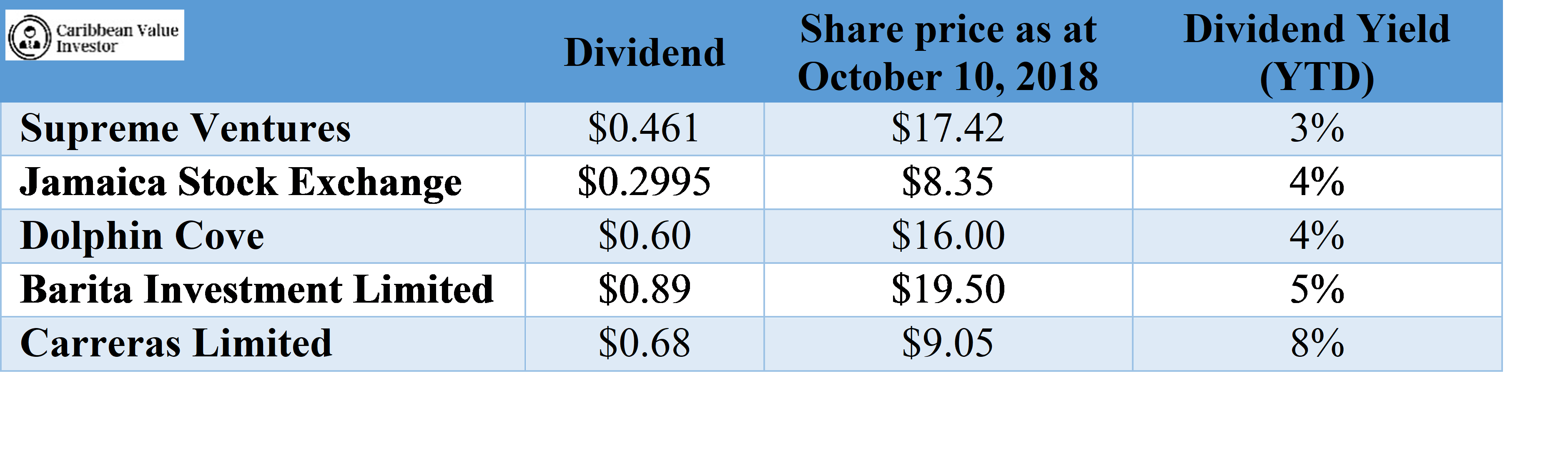 Caribbean Value Investor-Dividend yield table