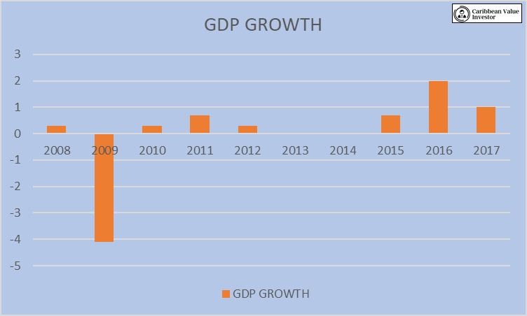 Caribbean Value Investor-Barbados-GDP Growth