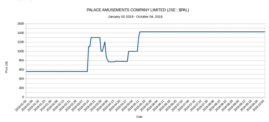 5 JSE Stocks up 100% - PAL