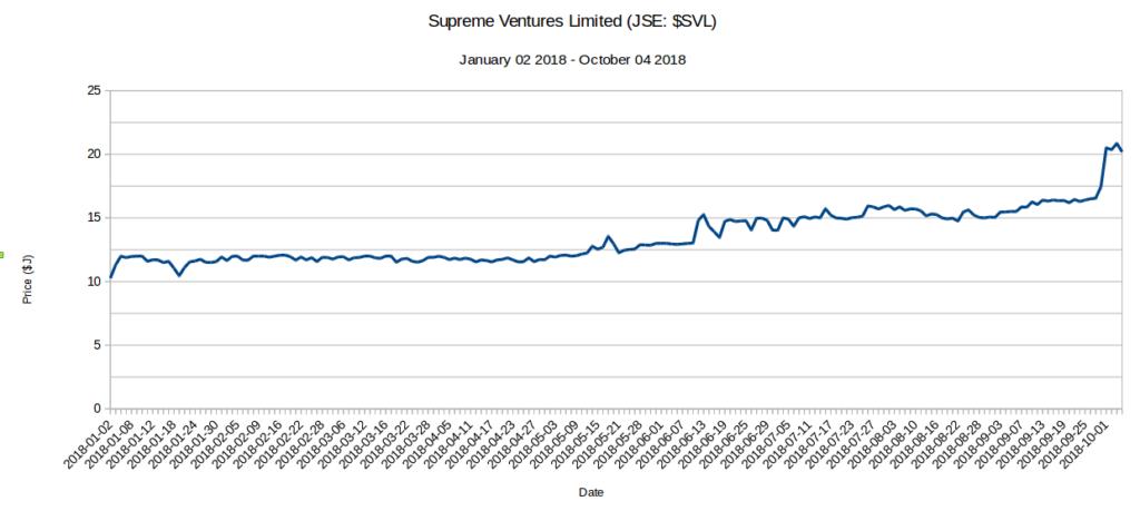 5 JSE Stocks up 100% - SVL