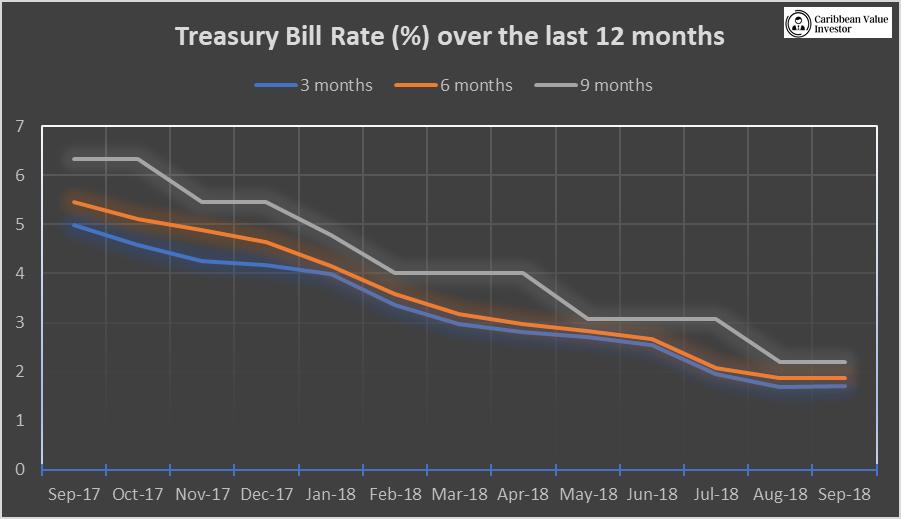 Caribbean Value Investor- T-bills-12 months