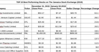 TOP 10 Stocks on the Jamaica Stock Exchange for 2018