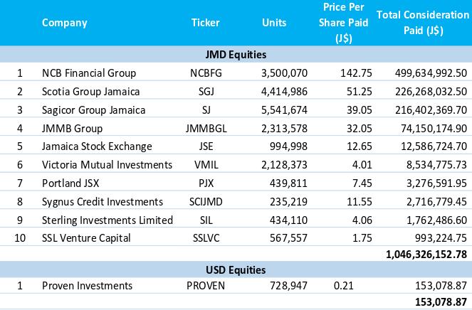 Sagicor-Select-Fund-IPO - Fund-Composition