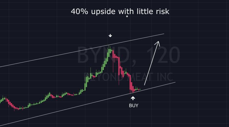 BYND with 40% potential upside