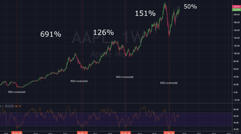 How to use the RSI