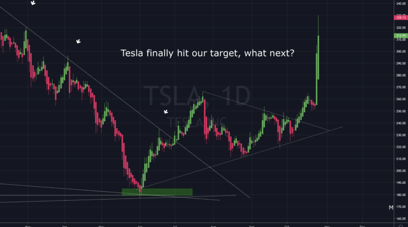 Tesla is up 80% from our prediction, what now?