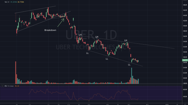 The next trade in the market, Uber
