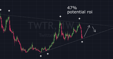 Twitter might be the safest play of the month