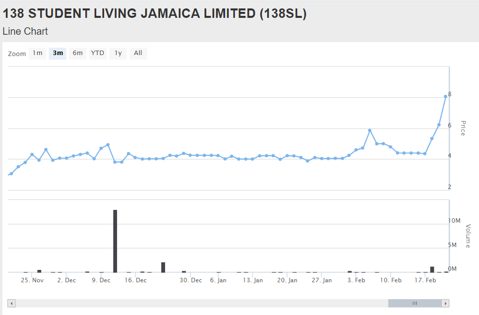 138 Student Living Limited Graph 3 Months - Caribbean Value Investor