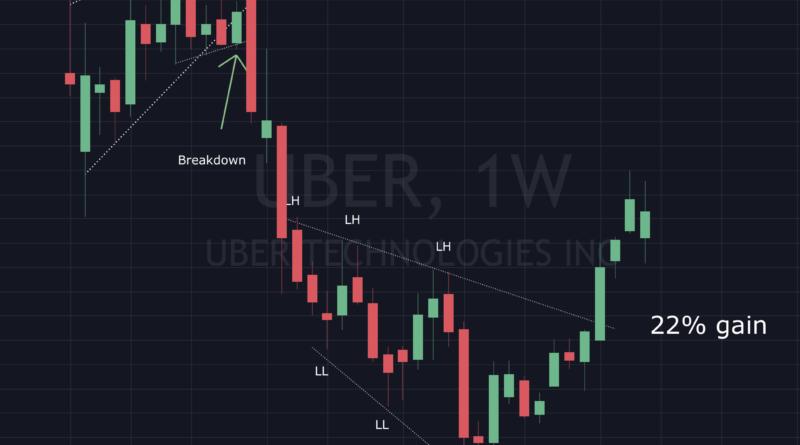 Uber, and EA recap