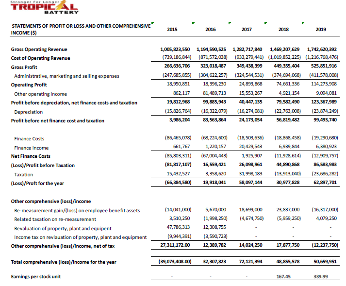 Tropical Battery- IPO Income Statement- Caribbean Value Investor Corporation