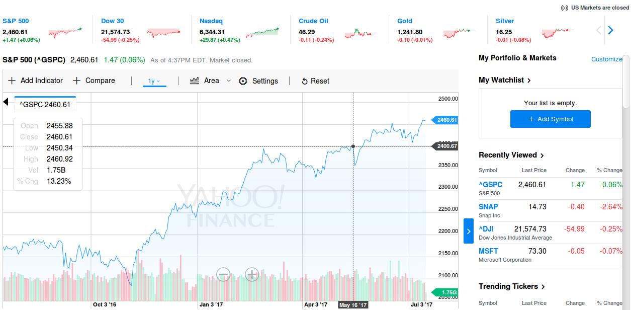 SP500-Year-Chart-Caribbean-Value-Investor-Bull-Market
